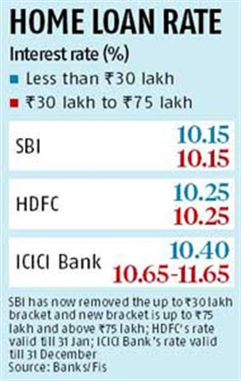 housing loan rate of interest in hdfc sbi hdfc slash home loan rates business standard news