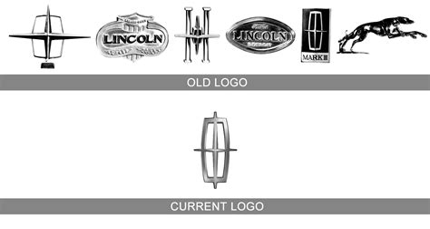 lincoln symbol meaning lincoln logo 1001 health care logos