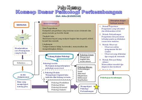 dasar dasar psikologi peta konsep dasar psikologi perkembangan