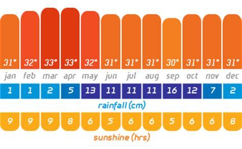 phuket weather weather  phuket phuket thailand