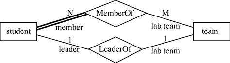 er diagram participation entity relationship model