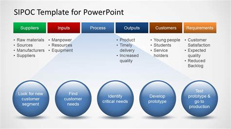 powerpoint template for sipoc template for powerpoint slidemodel