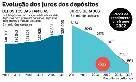 juros do inss em 2016 rendimentos juros dos dep 243 sitos caem para metade em 2016