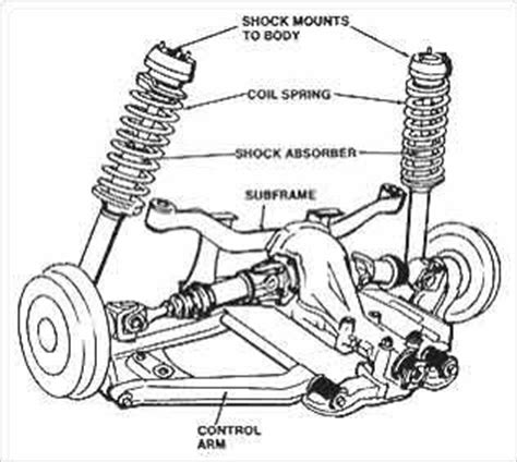 What Does Car Struts Look Like Car Shocks Shocks And Struts Gas Shocks