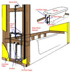 tub drain plumbing diagram tub wiring diagram free