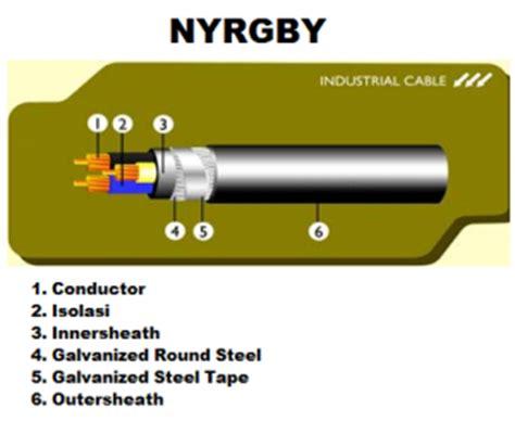 Kabel Nyfgby Mengenal Kabel Listrik Nyfgby Nyrgby Oleh Idmaspor