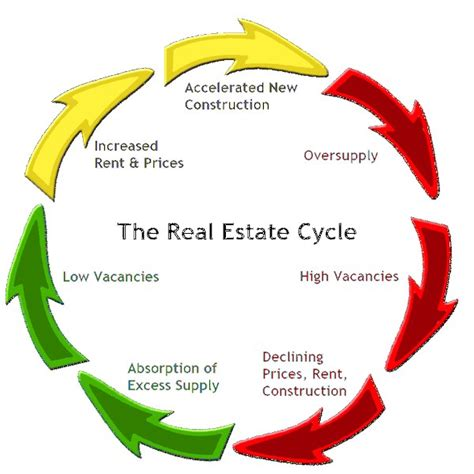 the real estate cycle meet kevin