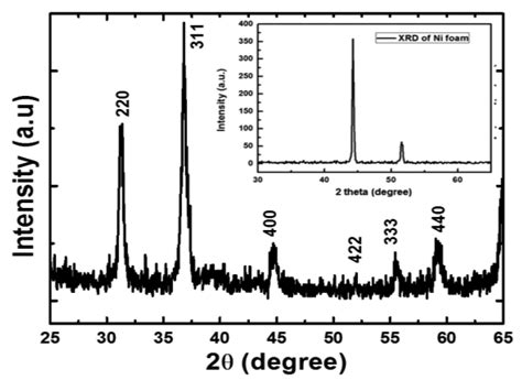 xrd pattern of cobalt oxide sensors free full text synthesis of three dimensional
