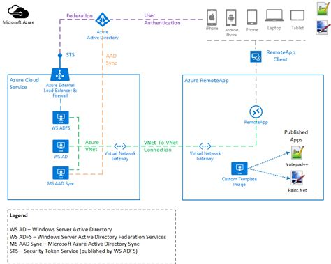 cloud diagram in visio office 365 hybrid architecture diagram office free engine image for user manual