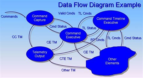 Data Flow Diagram Wikipedia Data Flow Diagram Template