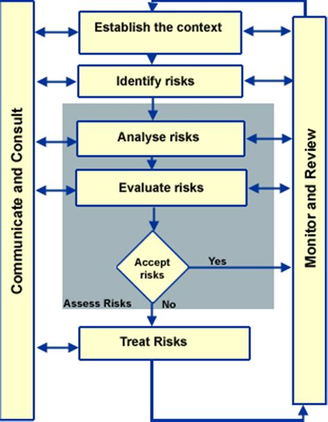 Of Pennsylvania Mba Environmental And Risk Management by Organisational Risk The Operating Environment