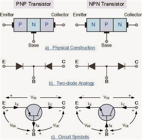 pnp or npn transistor pnp transistor vs npn transistor electrical engineering pics