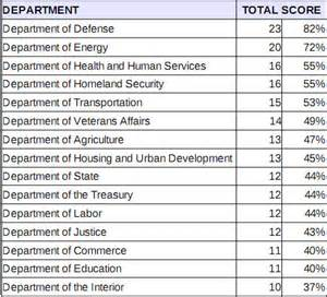 What Are The 15 Cabinet Departments Federal Government Open Source Report Card Network World