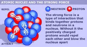 The Nucleus Of An Atom Contains Protons And Electrons News Sci Tech Magic For Nickel Nucleus
