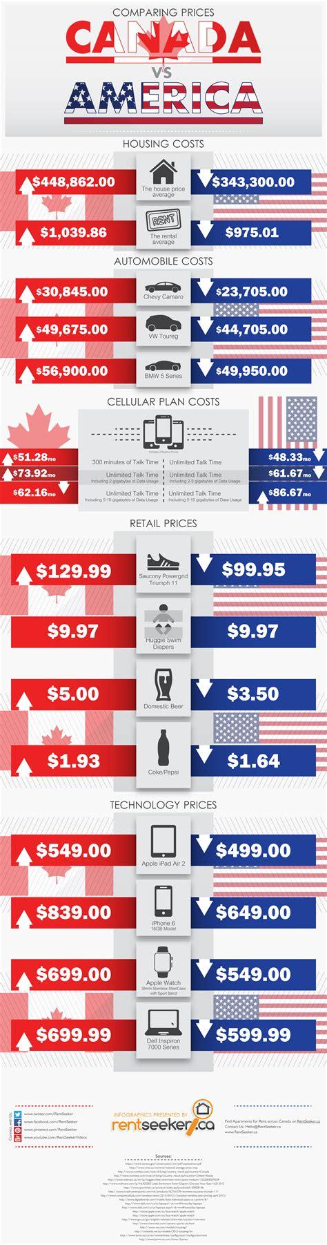 prices usa canada vs u s price comparison on housing autos more