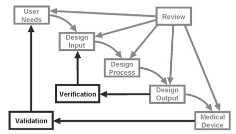 design validation definition fda design verification and design validation what s the