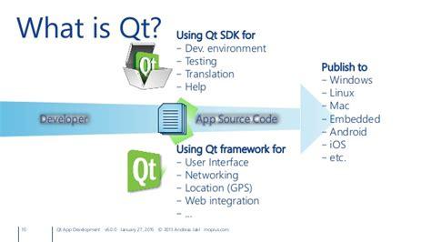 Qt Programming For Android | qt app development cross platform development for