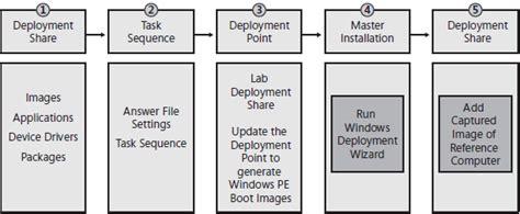 mdt tutorial windows 10 capturing images using microsoft deployment toolkit