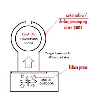 Pemanas Air Dengan Ac membuat pemanas air aircon water heater memanfaatkan