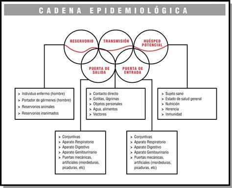 cadena epidemiologica tetanos 7 7 el riesgo biol 243 gico cadena epidemiol 243 gica etp01