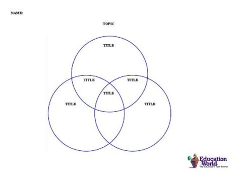 understanding venn diagrams this three circle venn diagram template provides a graphic organizer to promote understanding of
