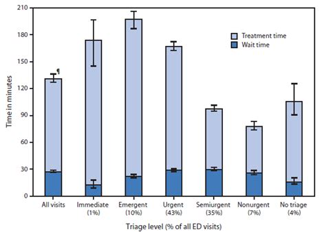 average emergency room wait quickstats median emergency department ed wait and treatment times by triage level