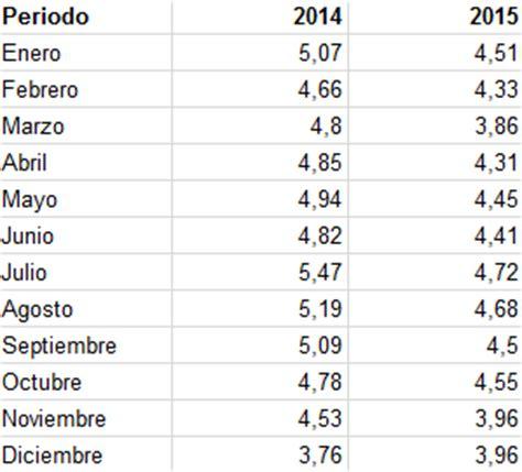 tasas y tarifas 2016 mexico tasa de desempleo m 233 xico 2016 rankia
