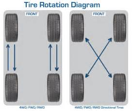 Car Tire Balancing Chart How Often Should You Rotate Your Tires Hodge Dodge