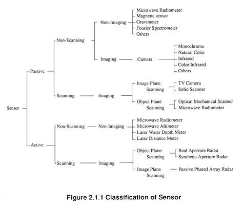 sensor type sensors about technology