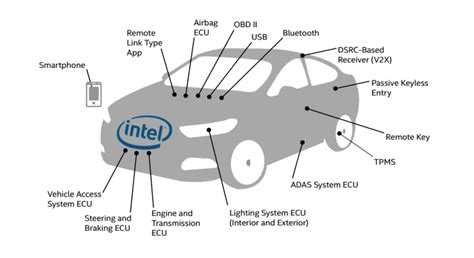 cadenas collision auto parts intel outlines the ways in which mordern cars can be