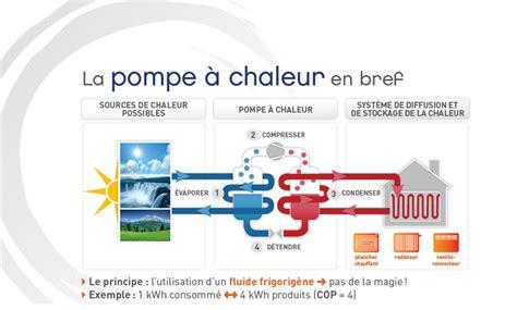 Fonctionnement D Une Pompe à Chaleur 3889 by Fonctionnement