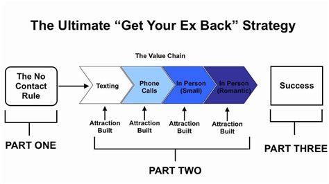 how to get my 2 how to get your ex back if you up with ex recovery