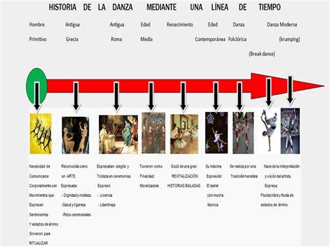 linea de tiempo de la historia de la psicologia tarea 5 linea del tiempo de la historia de la danza
