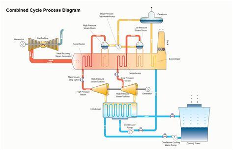 diagram of gas turbine gas compressor station diagram gas