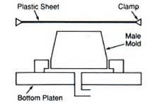 drape forming tool design engineering drape forming