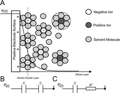 electric layer capacitor process a new approach for the improved interpretation of capacitance measurements for materials