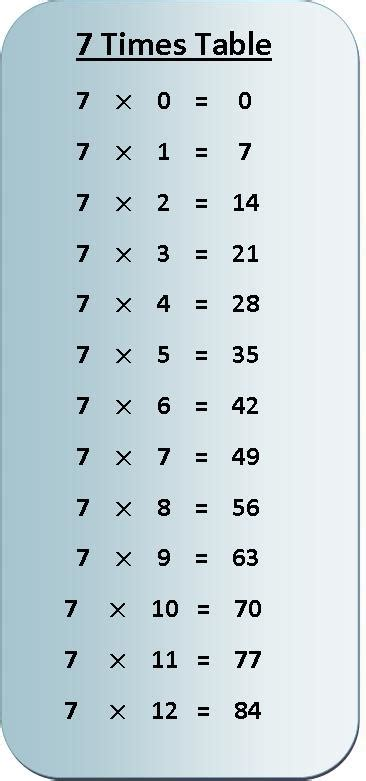 7 Times Table by 15 X 15 Times Table Chart New Calendar Template Site