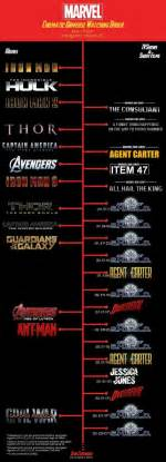 what is the correct order to the marvel cinematic
