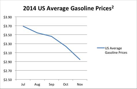 average gas price driverless transportation s d20 stock index 2014 in