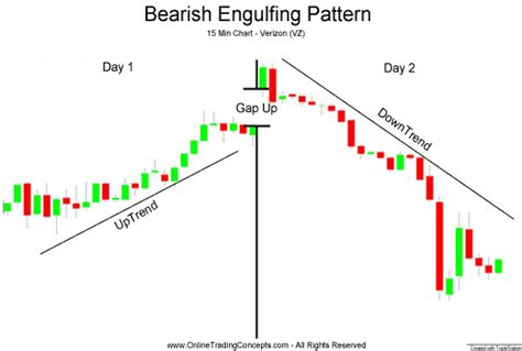 candlestick pattern analysis software intra day bearish engulfing candlestick chart pattern