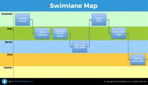 cross functional process map template swimlane map aka deployment map or cross functional chart