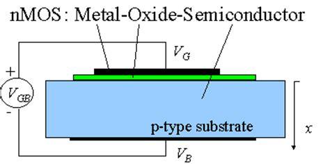 mos capacitor nptel pdf mos capacitors