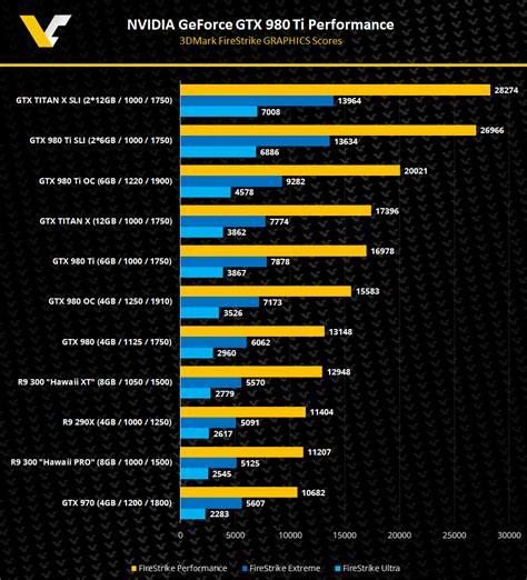 bench marks nvidia geforce gtx 980 ti performance benchmarks videocardz com