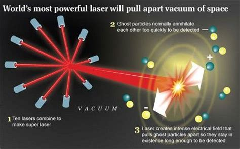 What Is The Vacuum Of Space World S Most Powerful Laser To Tear Apart The Vacuum Of