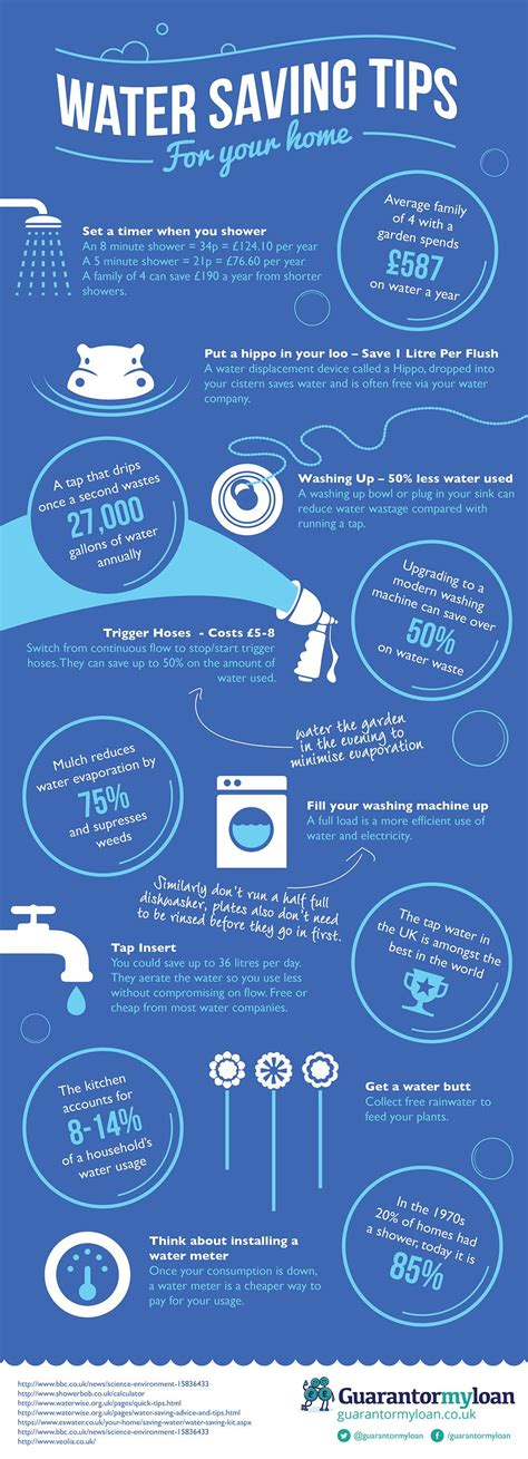7 Ways To Conserve Water by Water Saving Tips For The Home Nfographic Water Saving