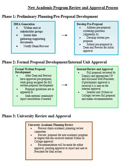 program review template new program proposals creighton