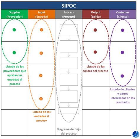 ejemplo de sipoc calidad total sipoc mapeo de procesos de alto nivel