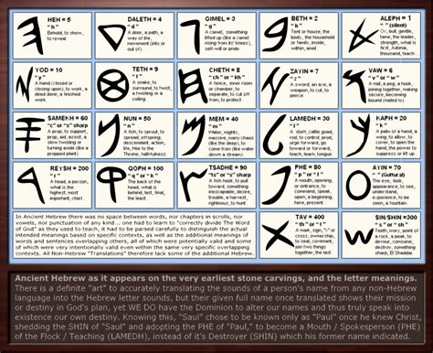 Character Means Letter Or Word ancient hebrew letter meanings by sum1good on deviantart