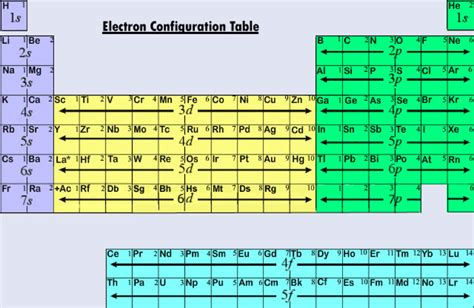 pattern of energy levels periodic table energy level image collections periodic