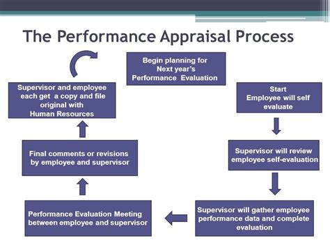 effective employee evaluation steps 8 tips for more effective employee evaluation process